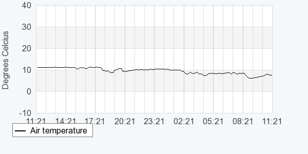 Graph showing live air temperature