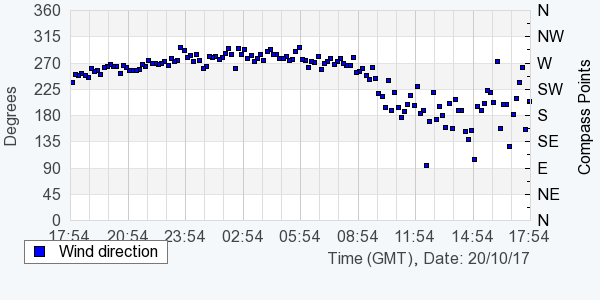 Graph showing live wind direction