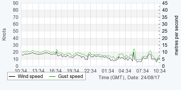 Graph showing live wind speed