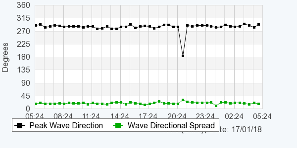 Graph of wave direction over a 24 hour period