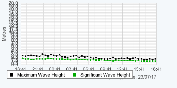 Graph of wave height over a 24 hour period