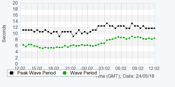 Graph of wave period over a 24 hour period